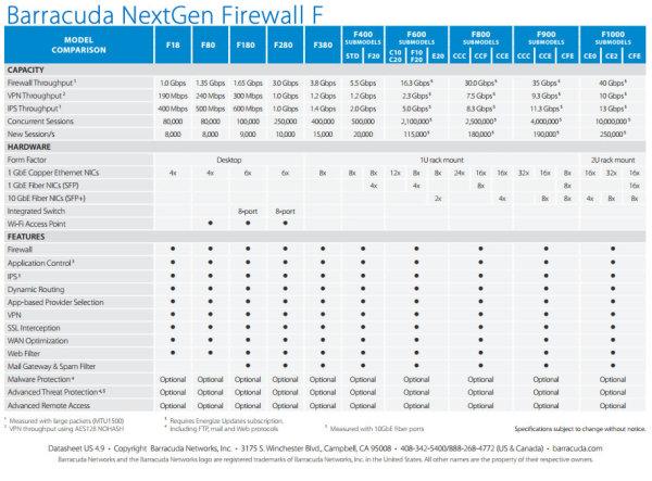 Barracuda NextGen Firewall F Model Comparison