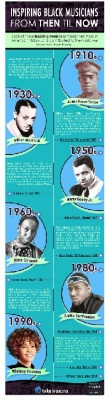 Famous Black Musicians From Then Till Now (Interactive Timeline)