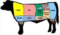 Beef Cut Sheets