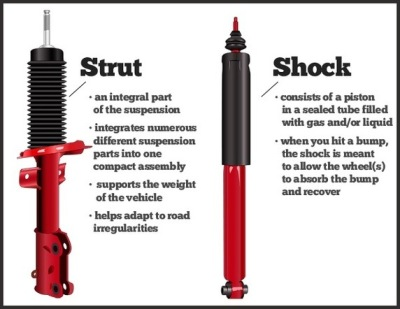 How Are Your Shocks or Struts Doing?