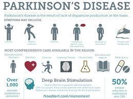 New Parkinson's Disease Drug Xadago Causing Great Results For Some