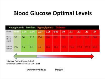 Debate Over Diabetic Blood Sugar Levels
