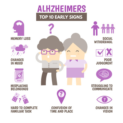 Surprising Results From A Study On Why More Women Than Men Get Alzheimer's Disease