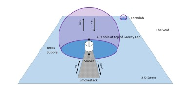 Smokestack in 4-D