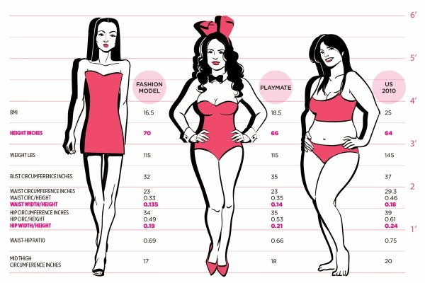 Perfect Figure Measurements According to Height