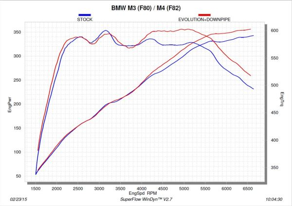 Akrapovic,BMW F8X,Downpipes,Performance Graph