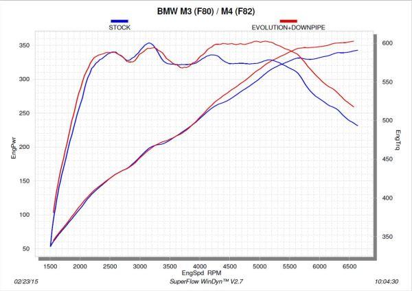 Akrapovic,BMW F8X,Downpipes,Performance Graph