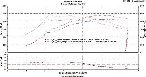 BMW,BMW,Performance Tuner