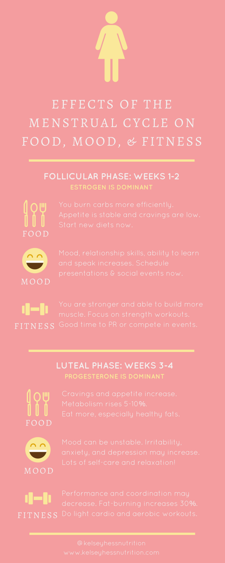 How Your Menstrual Cycle Affects Your Food, Mood, and Fitness