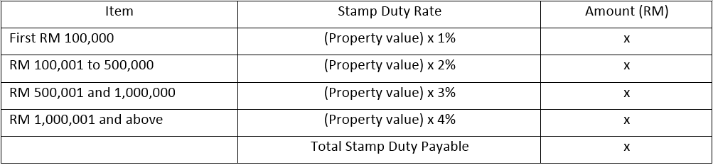 Property Law In Malaysia Stamp Duty For Transfer Of Properties