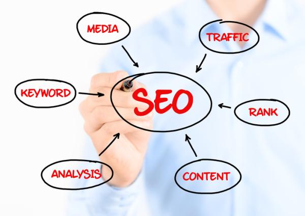 Media, Traffic, Keyword, Analysis, Content, Rank, SEO