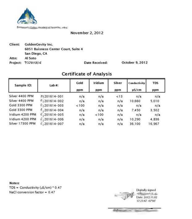 High PPM Certificat of Analysis