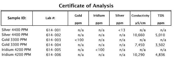 Cut out of Certificate of Analysis Confirming High PPM