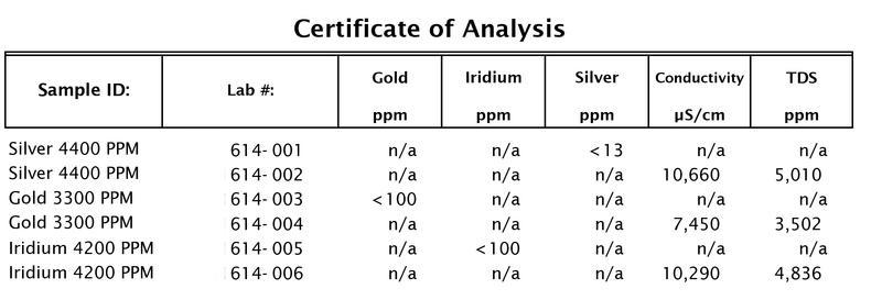 Colloidal Silver Certificate of Analysis