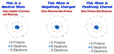 Positive and Negative Charged Atoms