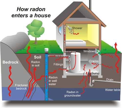 January is Radon Action Month