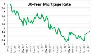 5% Mortgage Rate Looms Ahead, Real Estate Tech Company Secures Millions, and More