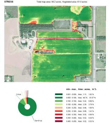 Midwest UAS Report