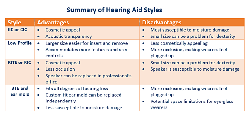 description of hearing aid styles