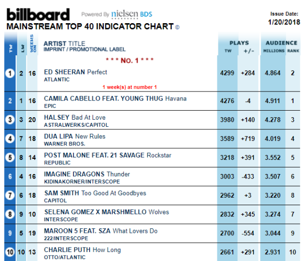 7 weeks on US Top 40 Billboard Chart