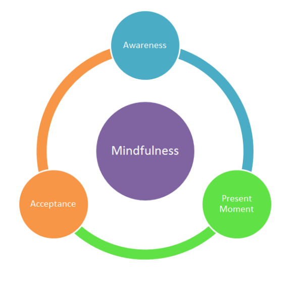 Practice Mindfulness Daily!