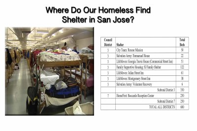 Shelter Options in San Jose