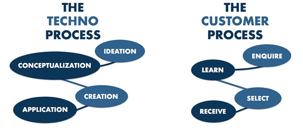 Techno Signz & Customer Process