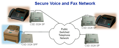 Secure Telephone & Fax Encryption