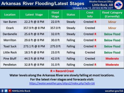 Morrilton below flood stage