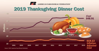 Thanksgiving meal cost increases this year