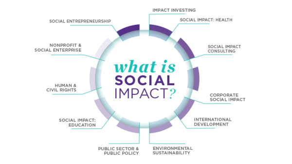 Social Impact Consulting
