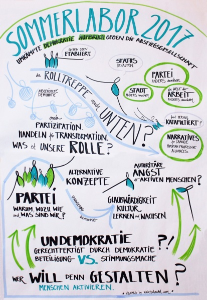 Graphic Recording of Talks
