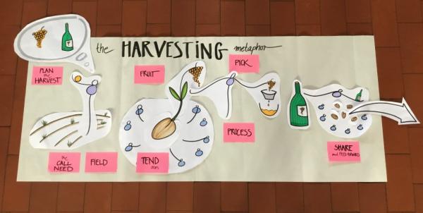 Harvesting as a skill