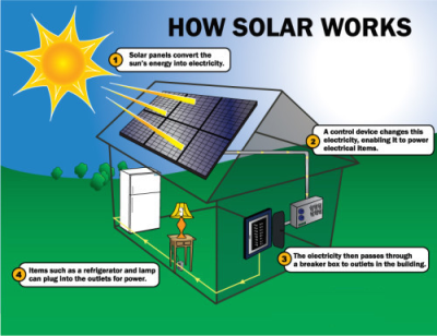 Solar Power Consultancy