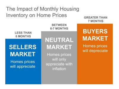 "Is it a ""Buyers or Sellers Market?"""