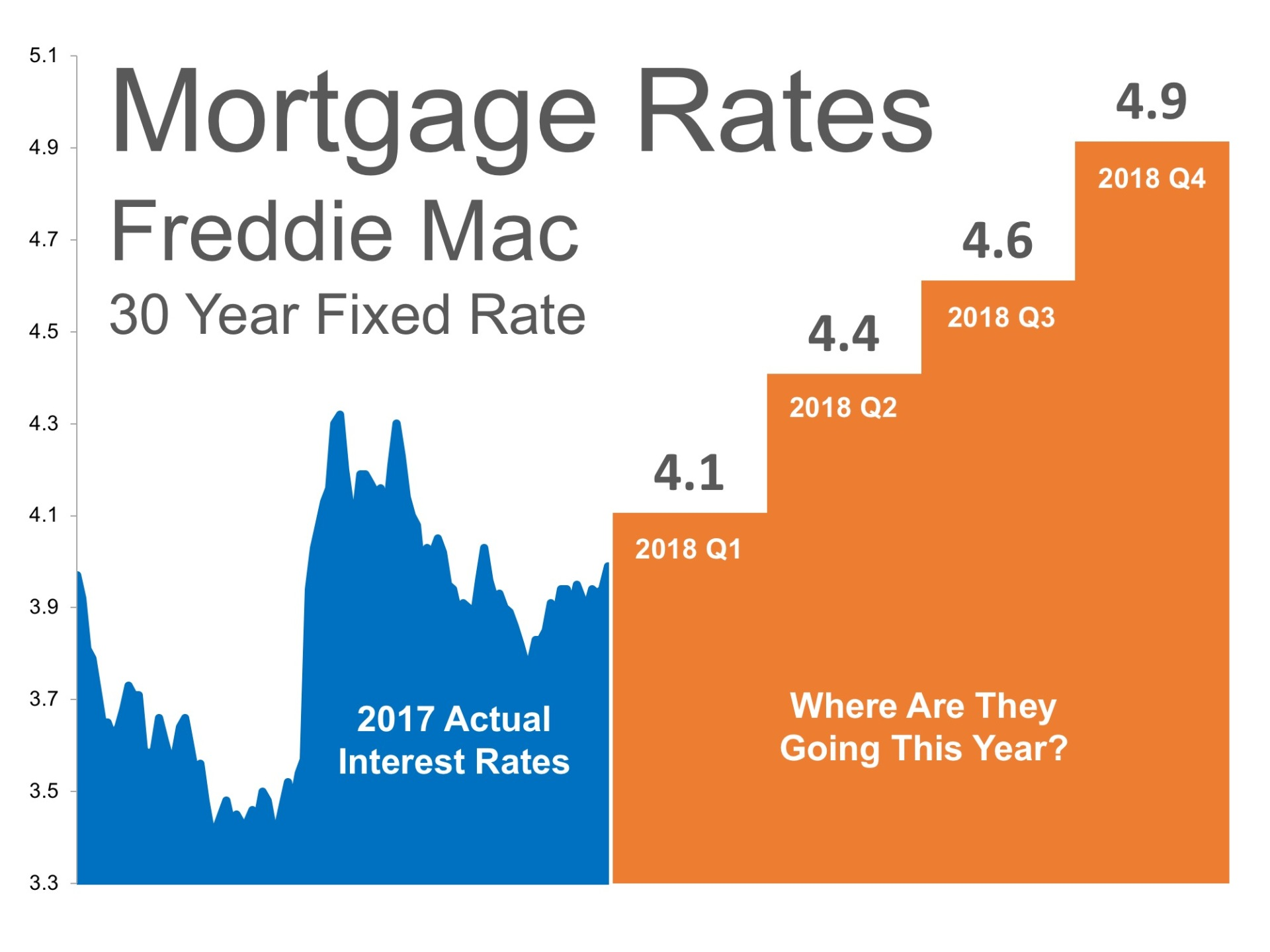 Home Buying: Where Are Mortgage Interest Rates Headed in 2018?