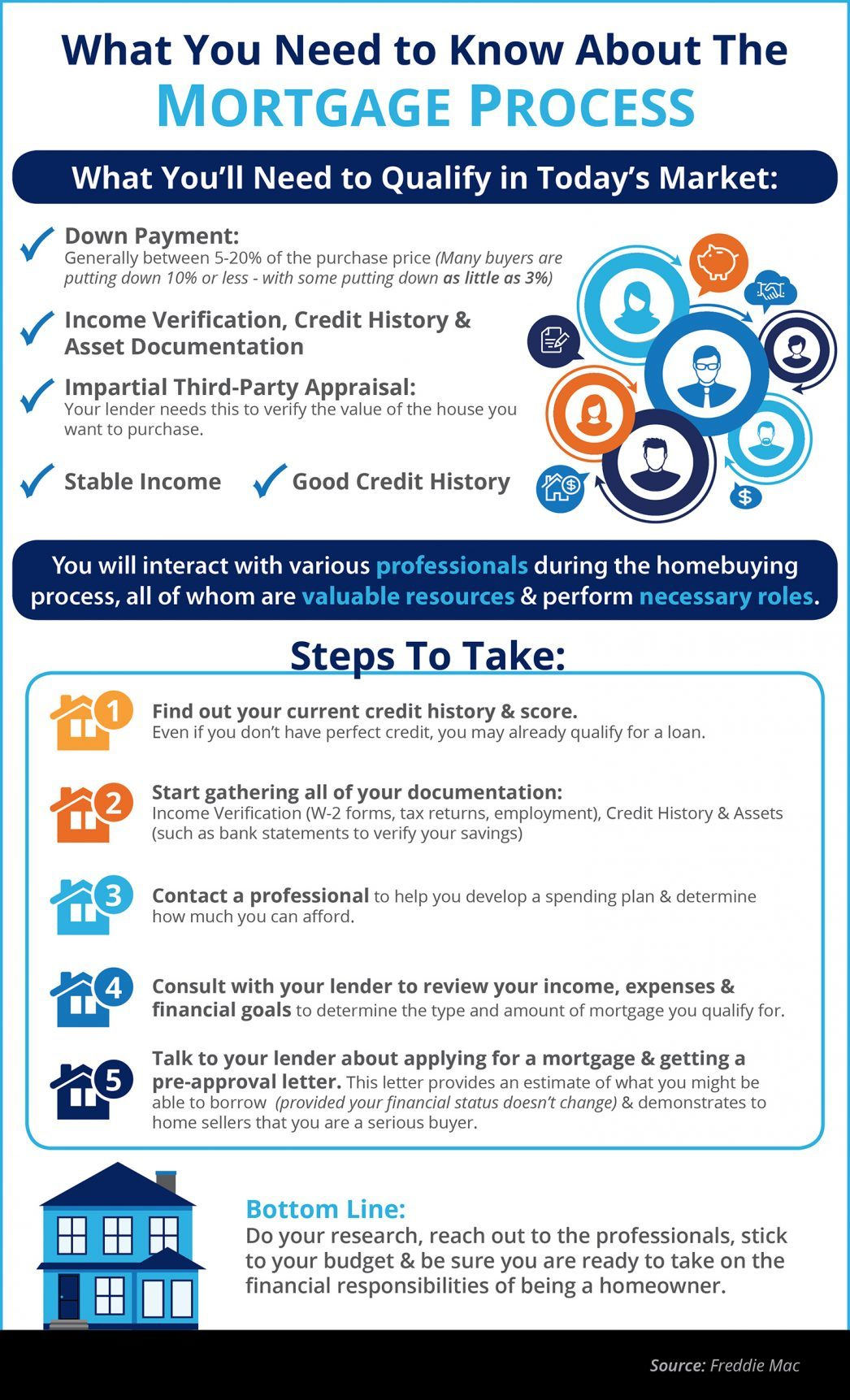 Home Buying: The Mortgage Process: What You Need to Know