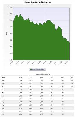 Killeen Real Estate Market - Active Listings a Lowest Levels