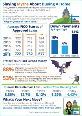 Home Buying: Home Buying Myths Slayed
