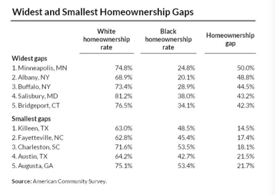 Killeen Closes Gap Between Black and White Homeownership