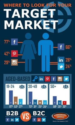 Where To Look For Your Target Market