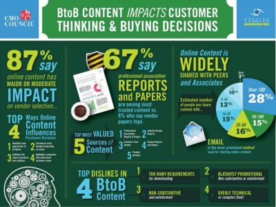B2B Content Impacts Customer Thinking & Buying Decisions