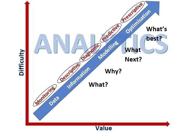 Smart Model Predictions