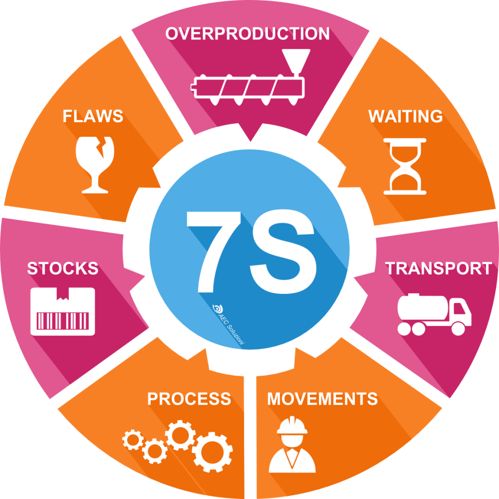 lean production delivery system essay example A just-in-time supply chain materials in bulk quantities and taking delivery all at once a lean production process is one where the actual flow-through.