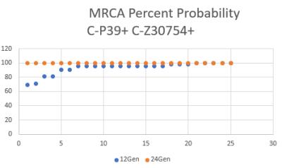 C-P39 Y DNA Most Recent Common Ancestor (MRCA) Visualization