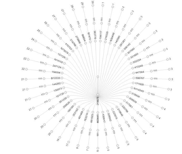 C-P39 Y DNA Genetic Distance Visualization