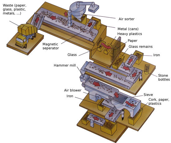 The Significance Of Waste Recycling Sorting Line