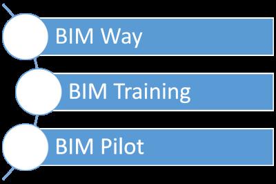 """""""BIM READY""""                                  (in partnership con Harpaceas)"""