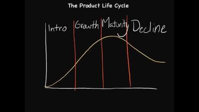 """Λεξικό Επιχειρηματικών Όρων: """"Κύκλος Ζωής Προϊόντος""""."""