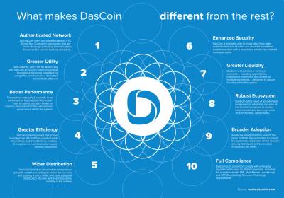 DasCoin, Bitcoin, Netleaders, best opportunity, market cap